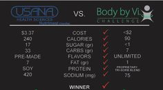 Body By Vi vs Usana