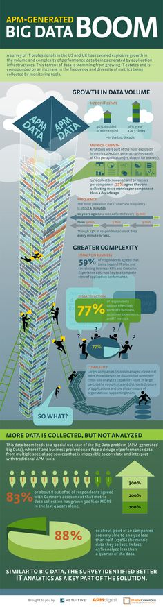 Big Data Is Blossoming, but Is It Beneficial? #Infographic #bigdata