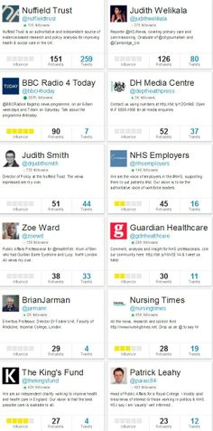 Top influencers who tweeted about the 1 year anniversary of the publication on the Francis report between 5 - 6 Feb 2014.