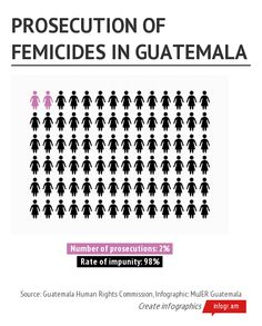 """This image leads to a link discussing the lack of conviction of those who participate in the acts of femicide against women in Guatemala. With only 2% conviction rates, the article goes on to declare the lack of punishment is reasoned due to the """"lack of definition"""" of femicide, regardless of constant debates and campaigns to address the issue over the years."""