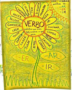 Spanish verbs anchor chart--would be a better idea to have students make separate flowers for AR, ER, IR verbs. The leaves could even show the endings for whatever tense we were learning. Dual Language Classroom, Bilingual Classroom, Bilingual Education, Spanish Classroom, Spanish Teaching Resources, Spanish Activities, Spanish Lessons, Learn Spanish, Portuguese Lessons