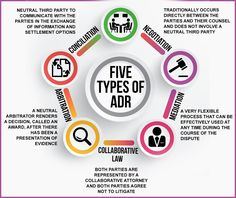 The Five Types of ADR - An explanation of the different types of Alternative Dispute Resolution - Learn more at http://www.desmondcheyne.co.uk/an-introduction-to-alternative-dispute-resolution/