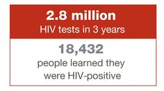 HIV prevention photos - Google Search