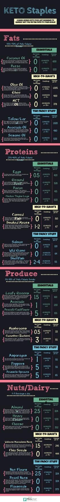 Keto Diet Shopping List | Piktochart Infographic Editor Cooking Ideas, Recipe Ideas, Om, Shopping Lists, Editor, Meal Planning, Low Carb Diet, Infographic, Low Carb Recipes