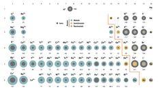 Isoelectronic Series