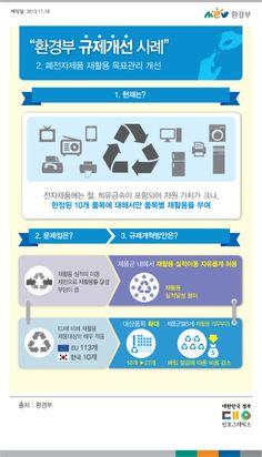 [인포그래픽]환경부규제개선사례_폐전자제품