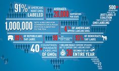 Surveys show more than 90 percent of Americans support labeling of genetically modified foods.