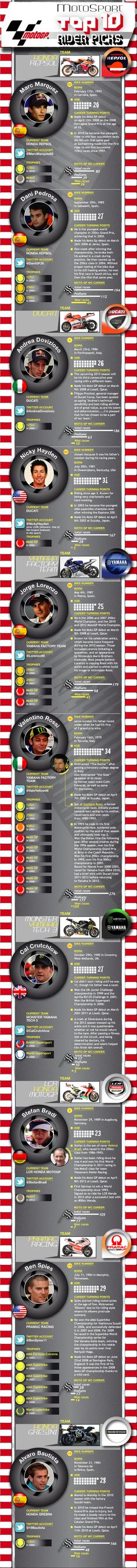 Infographic: 2013 MotoGP series rider profiles of 10 riders to keep an eye on over the current season.