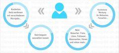 Geld verdienen mit microjobs...oder kostenlos neue echte Fans, Likes, Views, Follower, Besucher, Abonnenten und noch vieles mehr erhalten...  Earn money by microjobs... or get free fans likes follower views subscribers and many more... http://www.microjobs-on.de
