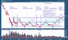 Wyckoff Power Charting. Let's Review