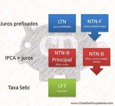Tipos de títulos públicos do Tesouro Direto - Clube dos Poupadores