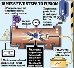Jamie Edwards 13 is youngest person to achieve nuclear fusion . Nuclear Engineering, Nuclear Technology, Nuclear Physics, Science And Technology, Technology Humor, Physical Science, Science Education, Science Experiments, Astronomy Science