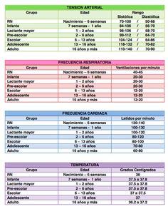 TABLAS DE SIGNOS VITALES POR EDADES - Medicina mnemotecnias
