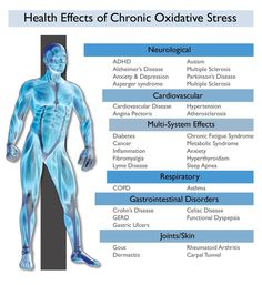 ASEA helps reduce oxidative stress.