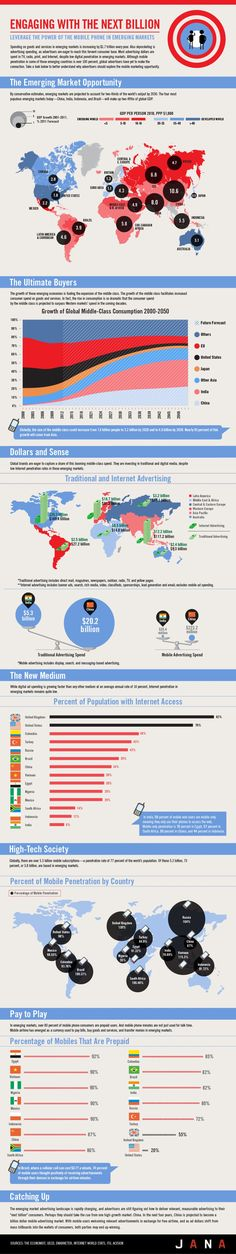 Leverage the power of the mobile phone in emerging markets