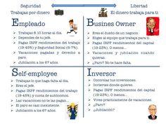 El Cuadrante del Flujo de Dinero Amway Business, Socialism, Social Security, Personal Finance, Earn Money, Financial Statement, Political Freedom, Libros