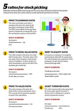 5 Ratios For Stock Picking Investing Basics How To Invest Personalfinance Budgeting Money