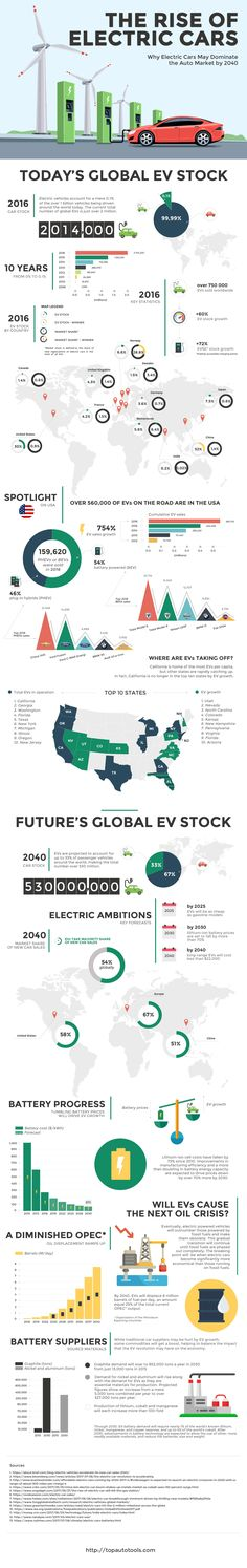 The Unstoppable And Incredible Rise Of Electric Cars - The rise of electric cars will have an enormous impact on the future of transportation. Check out just how much in this epic infographic - #infographic