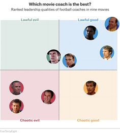 The 40 Weirdest (And Best) Charts We Made In This Long, Strange Year   FiveThirtyEight Johnny Be Good, Johnny Was, Football Movies, Football Team, Remember The Titans, Dog Suit, High School Football, Call Backs, School S