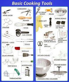 Forum | ________ Learn English | Fluent LandBasic Cooking Tools | Fluent Land