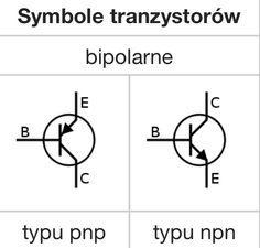 To są symbole tranzystorów bipolarnych. Tranzystor bipolarny to odmiana tranzystora, półprzewodnikowy element elektroniczny, mający zdolność wzmacniania sygnału. Zbudowany jest z trzech warstw półprzewodnika o różnym typie przewodnictwa. Charakteryzuje się tym, że niewielki prąd płynący pomiędzy dwiema jego elektrodami (nazywanymi bazą i emiterem) steruje większym prądem płynącym między emiterem, a trzecią elektrodą.