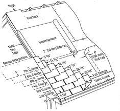 Inspecting Asphalt Composition Shingles -- roof inspections, ASHI