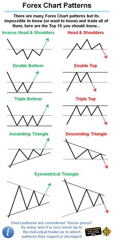 #ForexUseful - There are many Forex Chart patterns but its impossible to know (or want to know) and trade all of them, here are the Top 10 you should know…: