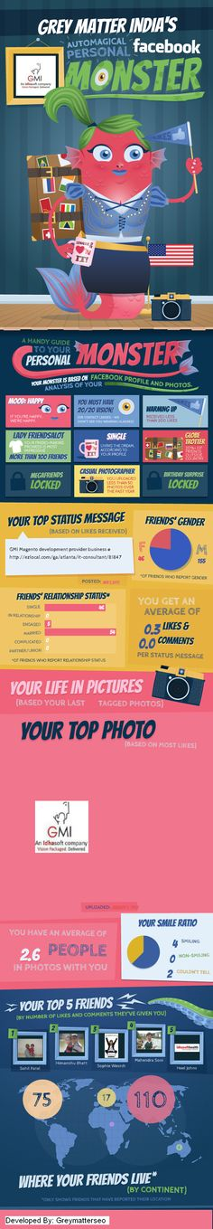 FaceBook in India #infografia #infographic #socialmedia