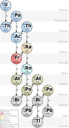 U-235 Actinium series