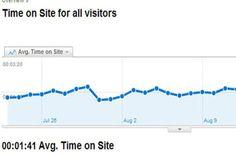 Kiến Thức SEO: Sự quan trọng của Time on Site, Bounce rate