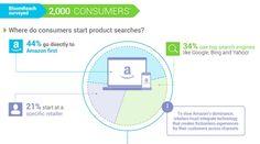 Customer Behavior - How Dominant Is Amazon.com in E-Commerce? : MarketingProfs Article