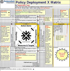 Example of Policy Deployment Matrix