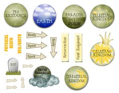 Plan of Salvation, download, diagram, 2013 come follow me, Our Song and Dance: My Free Downloads