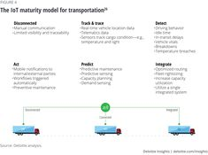The IoT maturity model for transportation Transportation Industry, Communication System, Asset Management, Use Case, Maturity, Automotive Industry, Insight, Internet, Model
