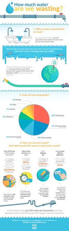 How much water are we wasting? Did you know that an average family of four uses the equivalent of two baths of water every day just flushing the toilet? Water Saving Tips, Water Scarcity, Water Waste, Rain Collection, Rainwater Harvesting, Water Conservation, Save Water, Hydroponics, Drinking Water