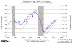 November 2012 JOLTS Suggests Slowing US Jobs Growth.(January 10th 2013)