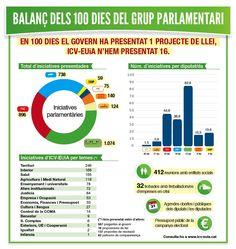 Balanç dels 100 dies del grup parlamentari (03/04/2013)