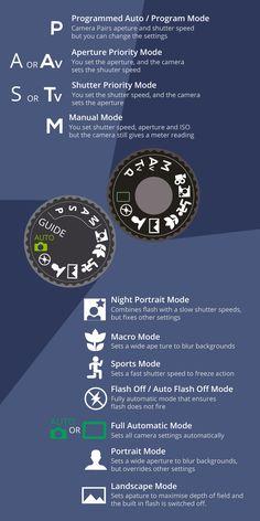 Understanding Camera Shooting/Exposure Modes | B&H Explora