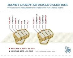 """Show kids how to use their """"knuckle calculators"""" for calendar computation. The sequence of months is an alternating pattern by the number of days, with a tricky skip in the middle. More #HandMathTricks at http://www.moebiusnoodles.com/tag/finger-and-hand-tricks/"""