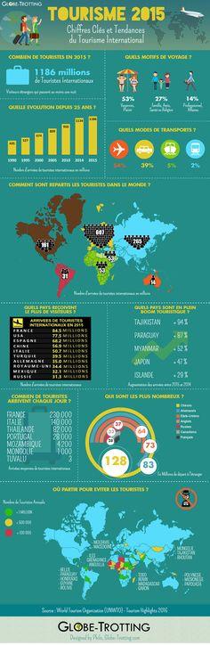 Tourisme 2015 : Chiffres Clés et Tendance | Globe-Trotting  #voyage #infographie #tourisme #2016 #2015 #statistiques #design #tendances http://www.globe-trotting.com/chiffres-statistiques-tourisme