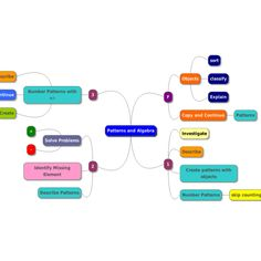 Whos who in my family by loreen leedy lesson plan ideas family mindmup mind map patterns and algebra ccuart Images
