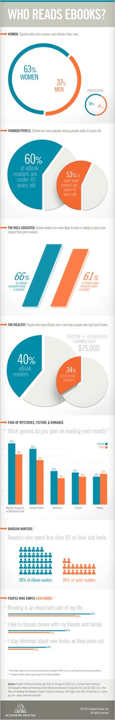 As much as 38% of ebook readers spent less than $5 on their last title - Who reads ebooks? - a great infographic from Random House