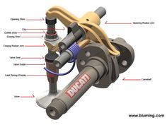 how desmodromic valves work. This is what makes Ducati's so special. The engine's at least.