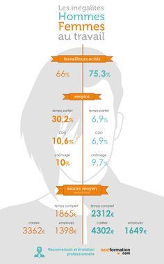 les inégalités du travail entre les hommes et les femmes source : édition 2014 du tableau de l'économie française par l'INSEE