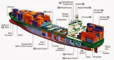 Container Ship Parts