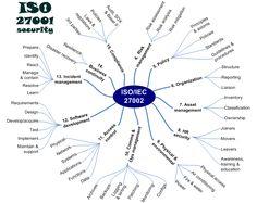 Mapa Mental - ISO 27002