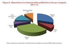Adv Italia: come sono stati ripartiti gli  investimenti nel 2011