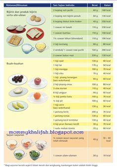 Senarai Kalori Makanan Malaysia