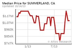 Median Price for Summerland, CA 10/14/2013