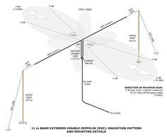 11 m Band Extended Double Zeppelin 'Zepp' (EDZ) antenna centred at 27.500 MHz: Radiation pattern and mounting details